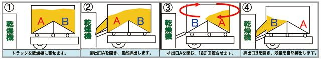 【三洋】秋太郎RS-21排出